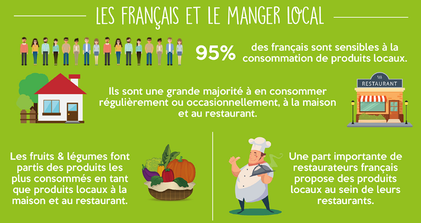 les français et le local